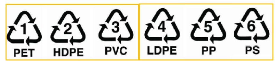 recyklo značky